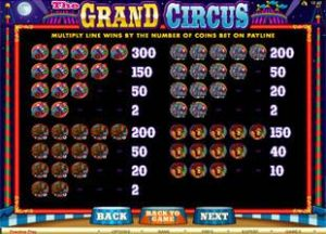 Grand Circus Online Pokie